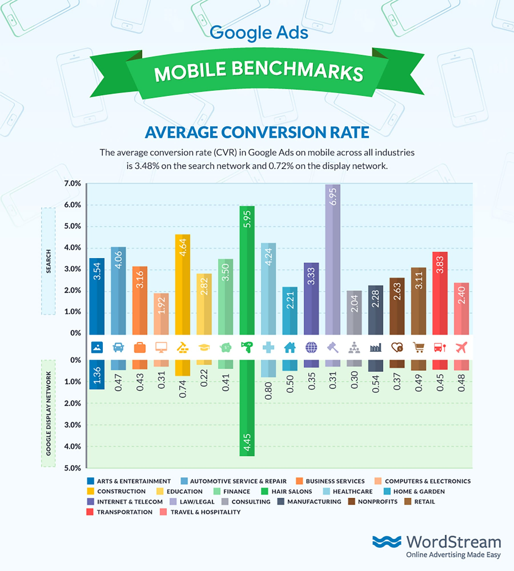 Mobile Conversion